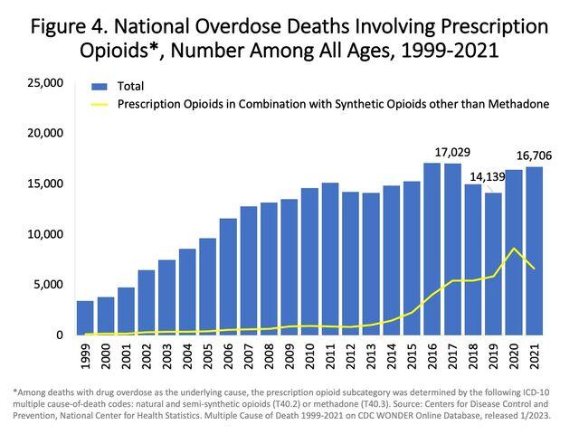 File:US timeline. Prescription opioid pain reliever deaths.jpg