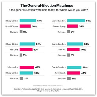 March 2016 US national polling. General election matchups