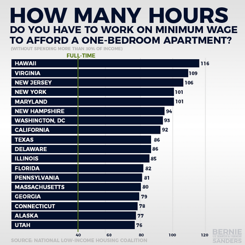 File:Hours per week at minimum wage to rent a one-bedroom apartment.png