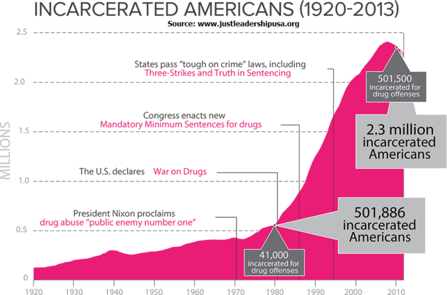 Drug war and rise in incarceration rate