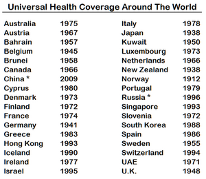 Universal health coverage around the world