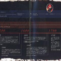Castlevania: Akatsuki no Minuet Artbook. primera parte, 2003.