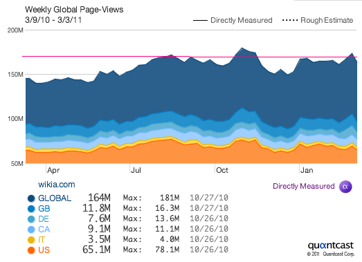 File:Wikia pageviews 1 year March 2011.png