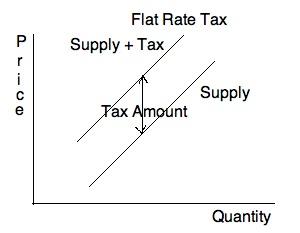 File:Flat Tax.jpg