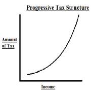 Progressive taxation 1