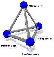 Materials science tetrahedron;structure, processing, performance, and proprerties