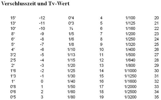 File:GHB Verschlusszeit und Tv96 Werte.jpg