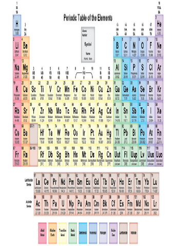 File:Picture of the periodic table.png