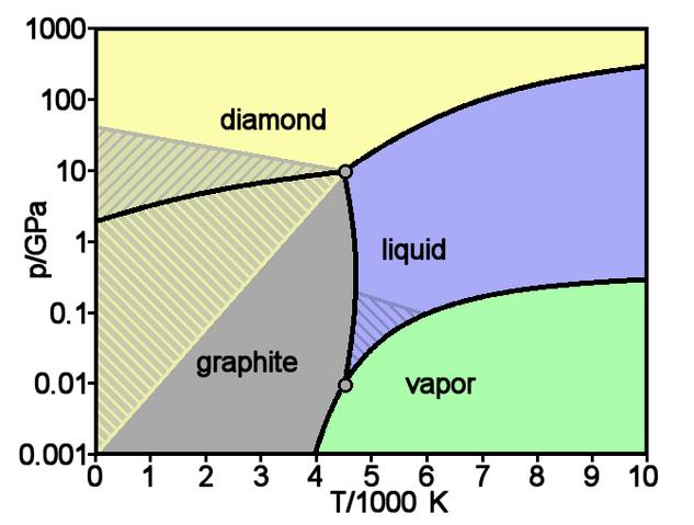 File:Carbon basic phase diagram.png