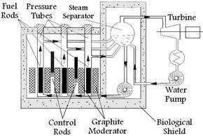 RBMK reactor (2)