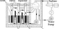 РБМК-1000 Заводчик реактора
