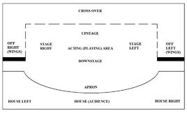 Stage Layout Plan