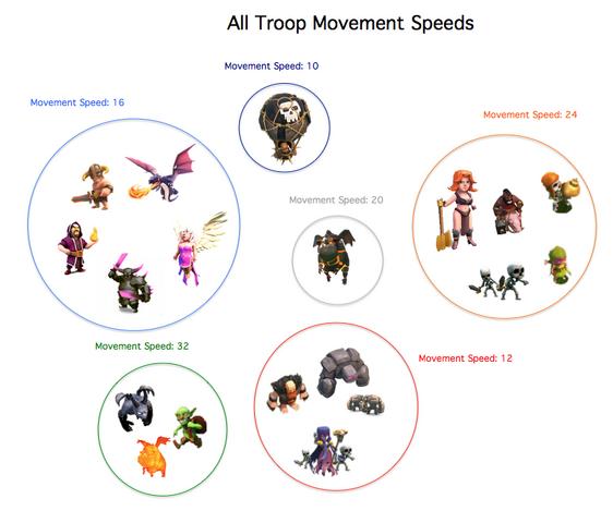 File:TroopMovementSpeed.png
