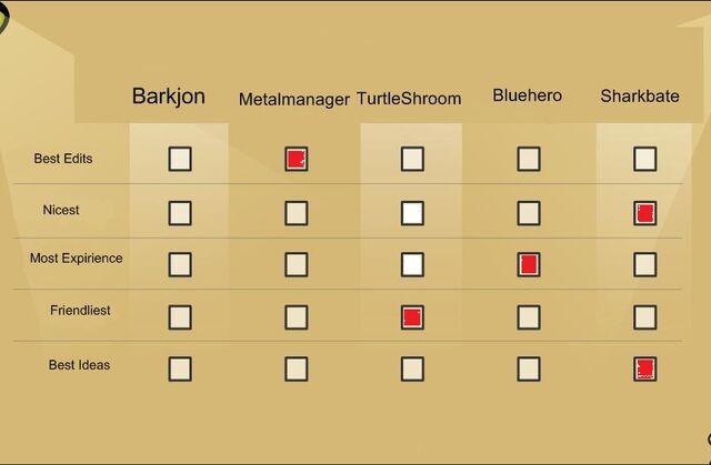 File:Barkjoncpvoting.jpg