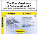 Four Quadrants of Collaboration
