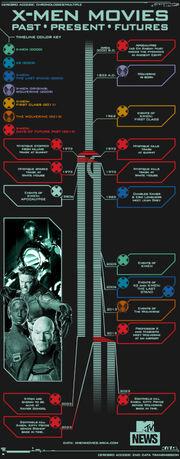 X-men timeline
