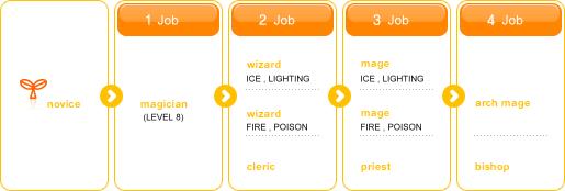 Magician c