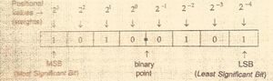 Place values in binary ns