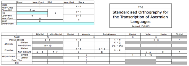 File:SOA Charts.png