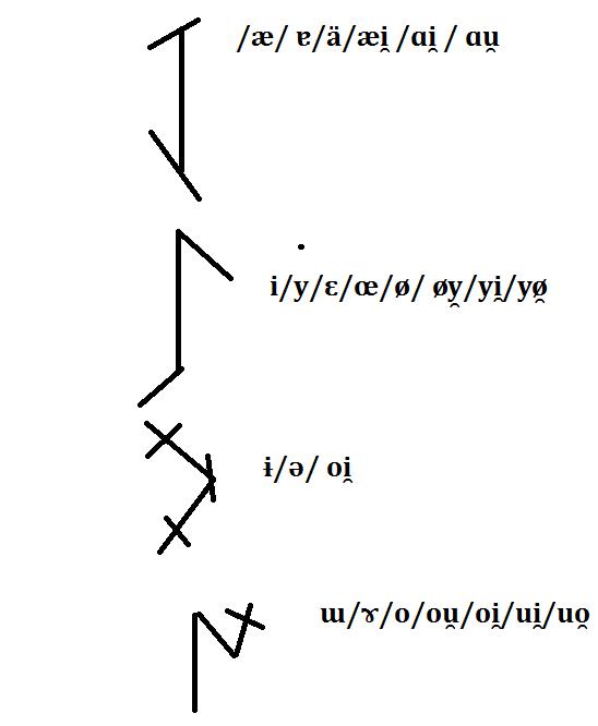 Alpine vowels