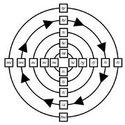 Consonant cycle