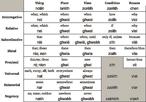 File:Shaj correlatives.png