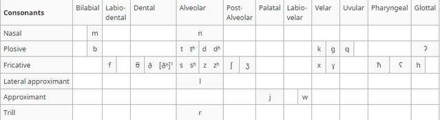 File:Auroresearabicconsonants.PNG