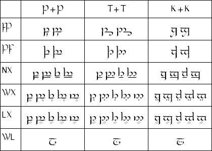 File:Tengwar-cluster.jpg