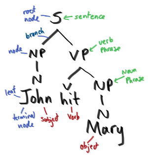 File:Syntax eg.png