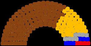 2048 Parliament Composition