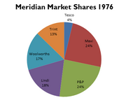 Meridian Supermarket Shares