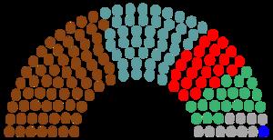 2041 Parliament Composition