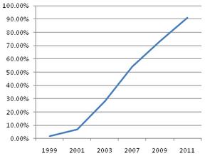 Biogas chart