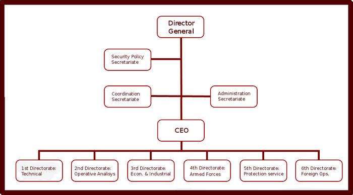 AFIS Organization