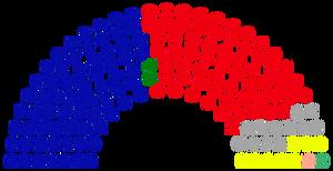 2018 Parliament Composition