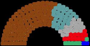 2045 Parliament Composition