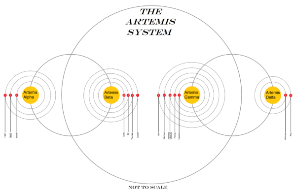Labelled map of the Artemis System