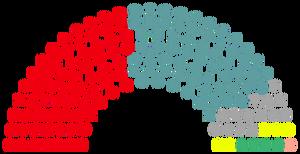 2021 Parliament Composition