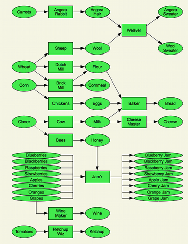 File:CL flowchart 400x519.png