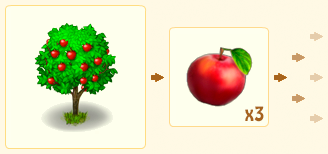 File:AppleTreeChain.png