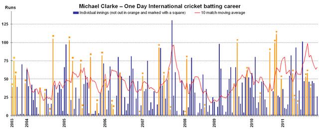 File:Michael Clarke ODI batting career v2.png