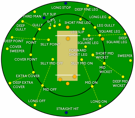 File:Cricket positions.png