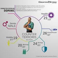 Dominic info