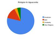 Religion in aguacenta