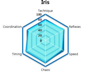 File:IRIS - HEXAGON STATS.jpg