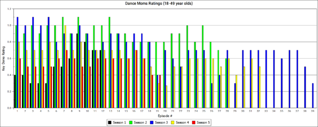 File:Dance Moms Ratings through 12May2015 (Seeing Stars).png