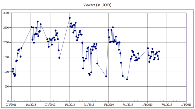 File:Dance Moms Viewers through Video Killed the ALDC Star.png