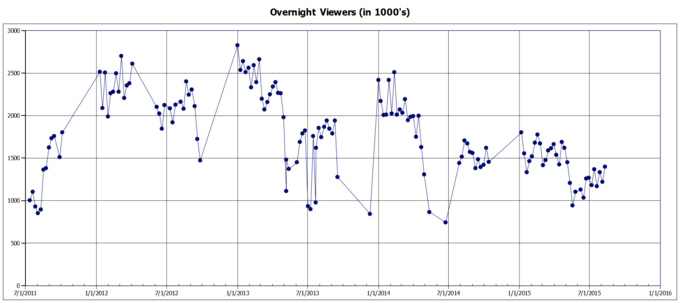 Dance Moms viewers history