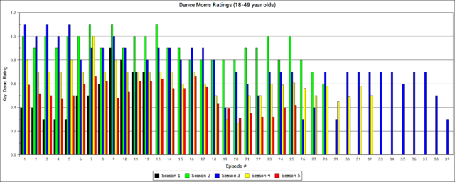 File:Ratings history.png