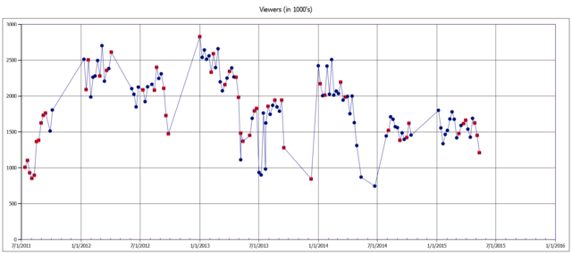 File:Dance Moms Viewers through 12May2015 (Seeing Stars).png